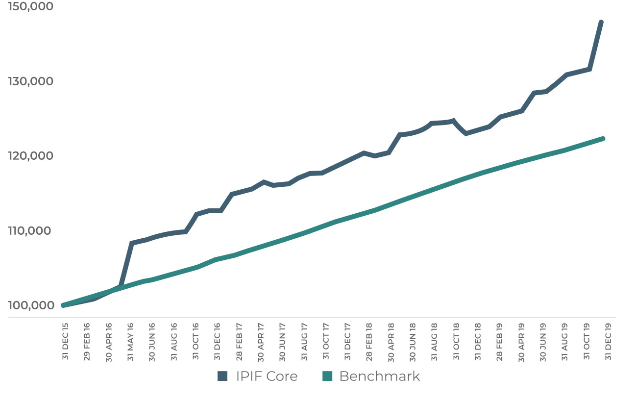 IPIF Growth of $100K investment in core fund since inception